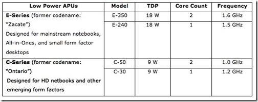 AMD Fusion pakub 10 tunnist aku eluiga koos DirectX11 graafikaga
