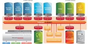 Riik arendab X-tee uut versiooni 2,3 miljoni euroga