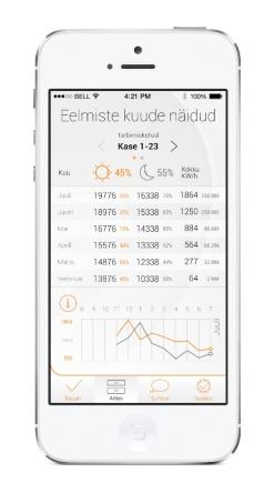 Elektrum tõi Eestis esimesena välja kõigile elektritarbijatele mõeldud elektrinäidu mobiilirakenduse