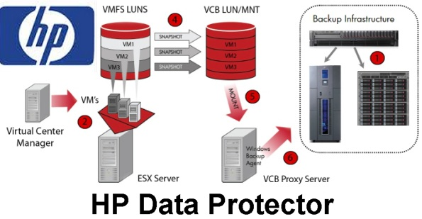 HP data protector  unixarena