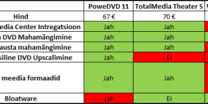 PowerDVD 11 vs TotalMedia Theater 5 vs WinDVD 2010 – Võitlus kolme suure vahel