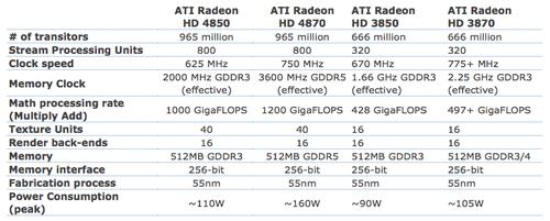 AMD Compare Table